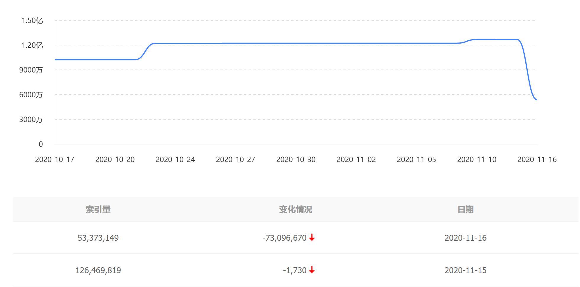 刺激的一天!今天大量站长发现百度网站索引量暴跌